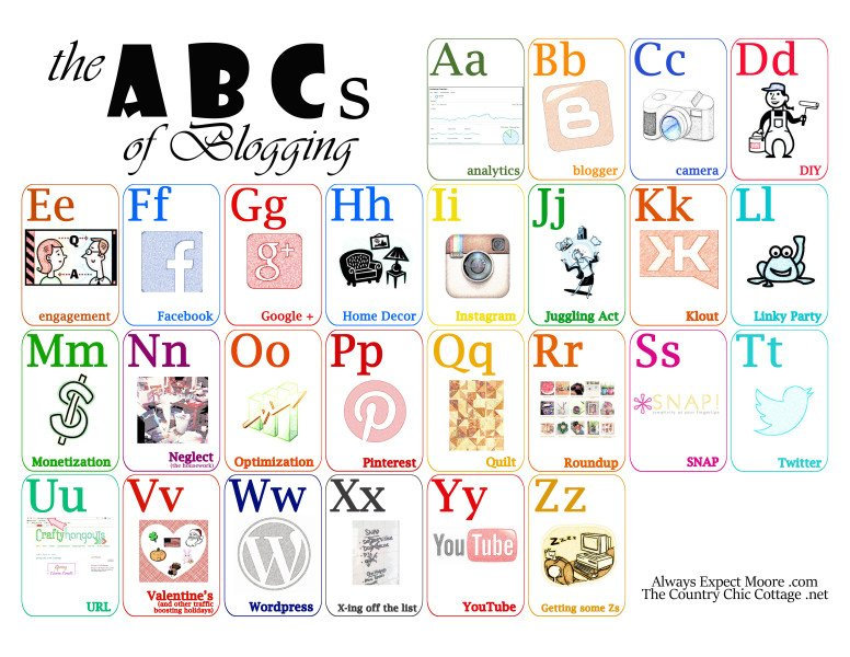 image about Free Printable Abc Flash Cards titled No cost Printable Artwork for Bloggers - ABCs of running a blog - The